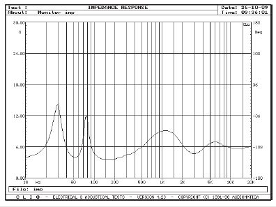 MONITOR AUDIO RX8 - Rys. 2. Charakterystyka modułu impedancji.