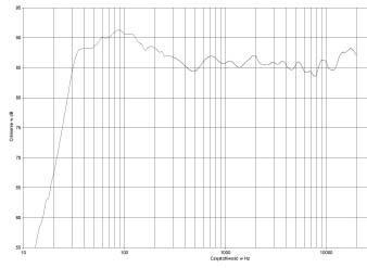 Доработка и модернизация акустики
